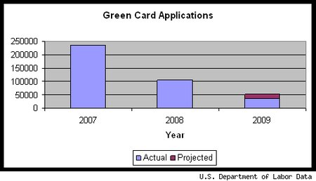 green card graph